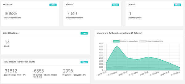 Why to Check Your Network Activity Report Every Monday