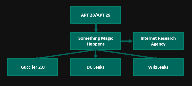 My Conversations with Guccifer 2.0 & the Surprising Election Influence Operations