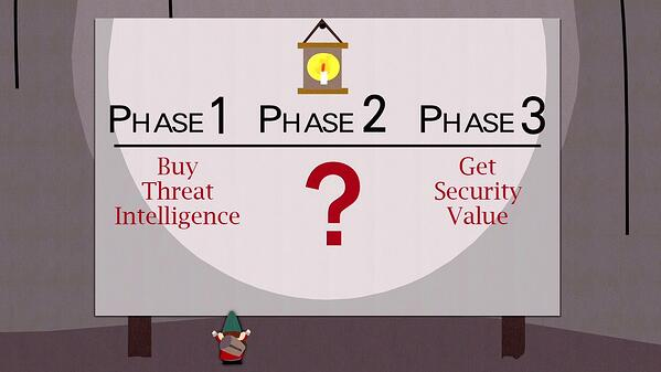 Getting Real (SMB) Value From Threat Intelligence