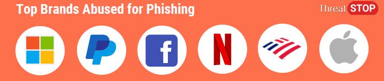phishing top brands 2