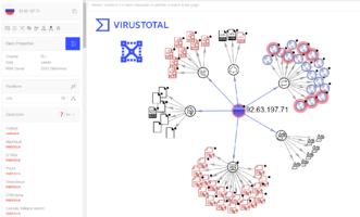 Analysis Tools Special Feature: VirusTotal VT Graph