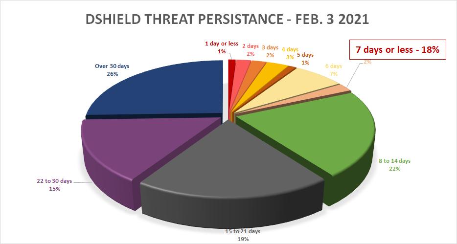 ThreatSTOP IOC Analysis Visual
